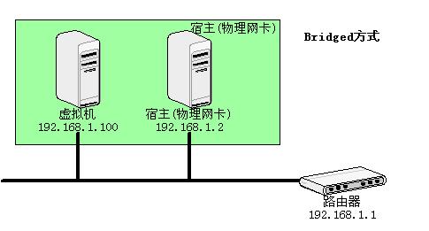 vmware-network-bridged.png