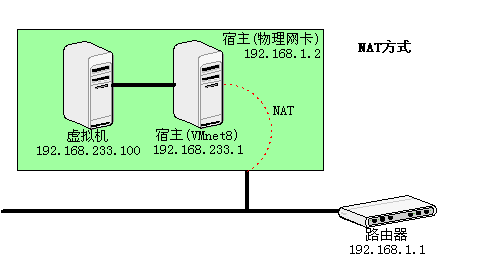 vmware-network-nat.png